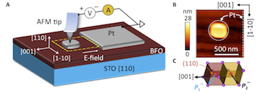 The ferroelectric switching process