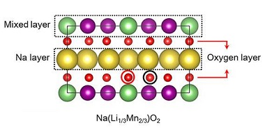 Schematic of the new battery. The research team's sodium-ion design, which retains the high energy density of a lithium-ion cathode, replaces most of the lithium atoms with sodium. The layered structure of the new material also incorporates manganese and oxygen.