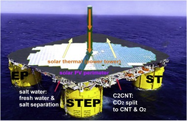 An image of a proposed C2CNT plant sited in the ocean, supplying fresh water as well as CNTs.