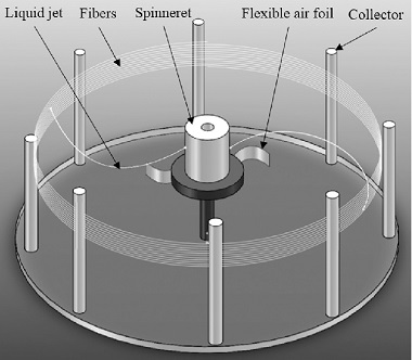 A diagram of the centrifugal spinning apparatus.