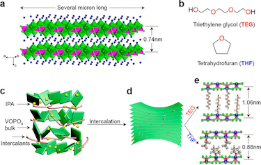 The intercalation process of 2D VOPO<sub>4</sub> nanosheets