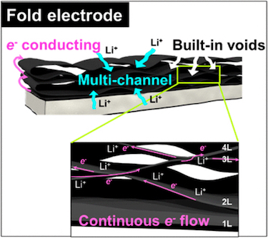 The fold electrode