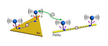 Inter-particle communication