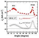 Angular dependence of the engineering critical current density