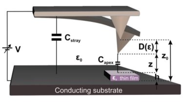 Measuring the dielectric constant of a thin film