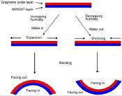 Actuation mechanism