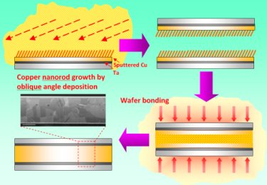 Wafer bonding by Cu nanorod array