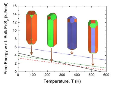 Thermodynamic ordering of pyrite nanorods