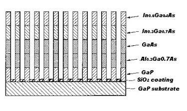 Nanocolumn quadruple-junction cell