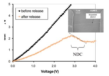 I-V profile: carbon nanotube device before and after release