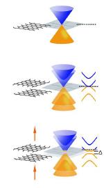 Graphene bandgaps