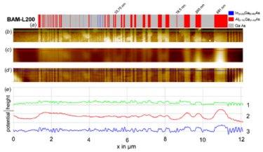 Nanoscale test stripe calibration pattern