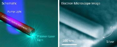 Plasmonic laser in action