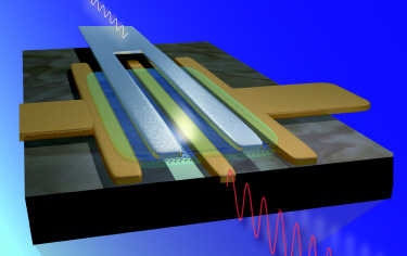 Graphene RF transistor