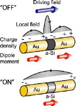 Antenna switches