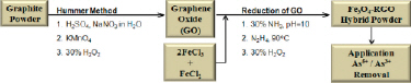 Synthesis and applications of Fe3O4-RGO composites