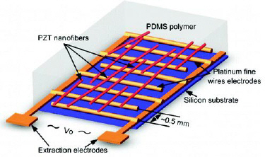 Flexible source of electrical power