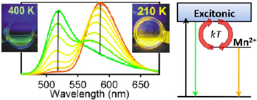 Luminescence spectrum of Mn-doped semiconductor nanocrystals