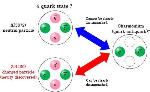 observation of sub atomic particles In the last section, we learned that atoms are, in fact, divisible, and that one of the subatomic particles making up an atom is a small, negatively charged entity called an electron now imagine what would happen if atoms were made entirely of electrons.
