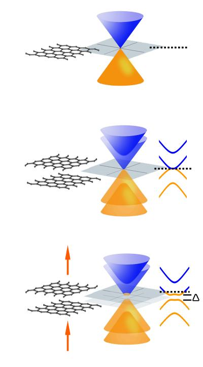 Tuning The Gap In Graphene Physicsworld Com