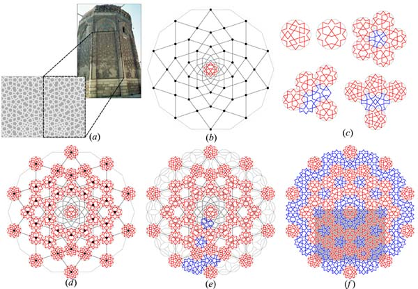 an analysis of the mathematics in construction and the principles of architecture Ancient architects had to be mathematicians because architecture was part of mathematics using math and design principles, they built pyramids and.