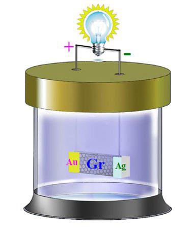 دیاگرام نشاندهنده دستگاه آزمایشگاهی این باتری با الکترودهای طلا و نقره.