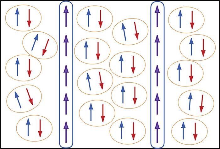 Vědcům se podařilo získat důkaz o existenci nového stavu supravodivosti