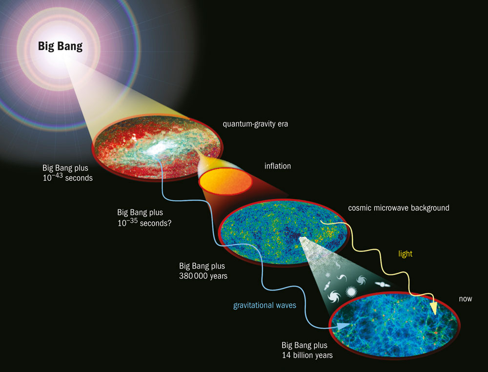 Bicep2 Finds First Direct Evidence Of Cosmic Inflation