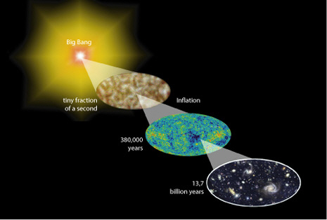 The development of structure from the first quantum fluctuations during the first tiny fraction of a second, to the fluctuations in the cosmic microwave background at 380,000 years, and finally to the first large galaxies at about one billion years after Big Bang and to the present. (Image credit: Typoform after NASA/WMAP Science Team).