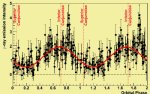 Oscillating gamma rays