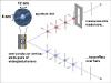 Entangled photons