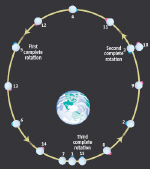 An elliptical orbit created the bulge