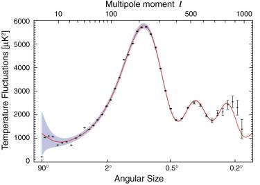Angular power spectrum