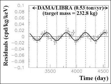 DAMA experimental data