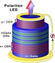 A polariton LED