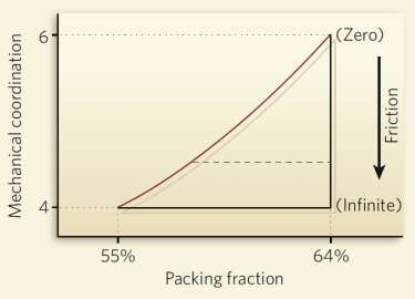 Random-packing phase diagram