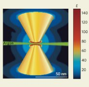 Plasmons and bow-ties