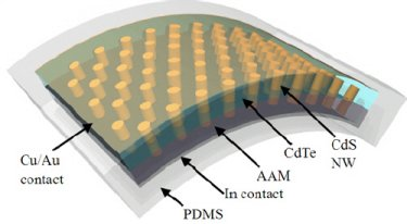 Efficient and bendy: nanopillar-based solar cell