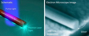 Plasmonic laser in action