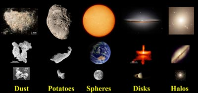 Objects in the universe take on five basic shapes
