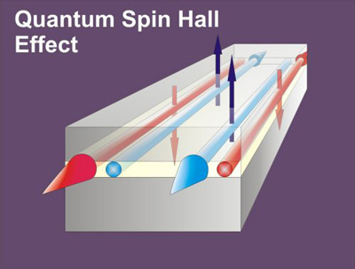 Quantum spin-Hall effect: electrons on the edge