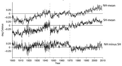 Graph showing sea-surface temperature anomalies