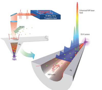 Diagrams showing how the nanofunnel converts infrared pulses to extreme ultraviolet pulses