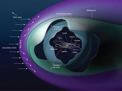 An illustration of the voyager mission within the heliosphere