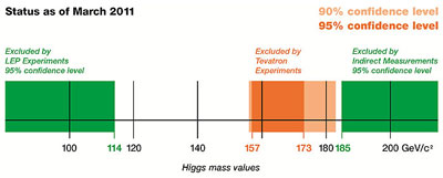 Diagram showing restrictions on the mass of the Higgs boson