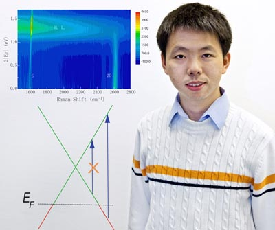 Photo of Feng Wang superimposed next to a scientific diagram