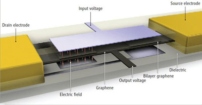 Diagram of an inverter made using layer-by-layer peeling of graphene