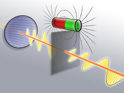 Diagram showing the Faraday effect