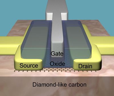 Schematic diagram of a graphene transistor