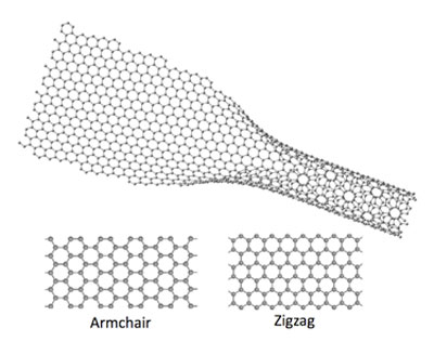Diagram showing unzipped graphene